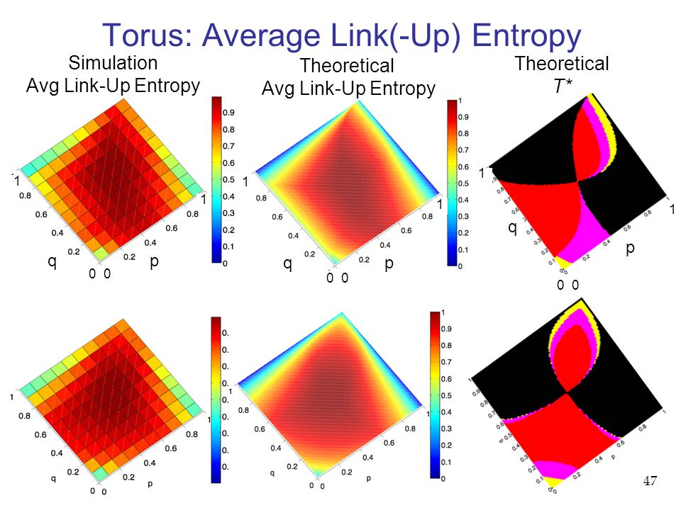47 Torus: Average Link(-Up) Entropy Simulation Avg Link-Up Entropy Theoretical Avg Link-Up Entropy Theoretical T* q p q p q p 0 1 1 1 1 1 1