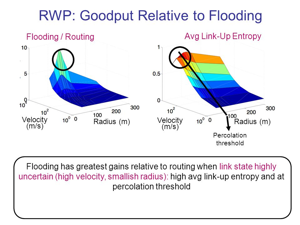 49 Flooding has greatest gains relative to routing when link state highly uncertain (high velocity, smallish radius): high avg link-up entropy and at percolation threshold RWP: Goodput Relative to Flooding Velocity (m/s) Radius (m) Avg Link-Up Entropy Percolation threshold Flooding / Routing Velocity (m/s) Radius (m)