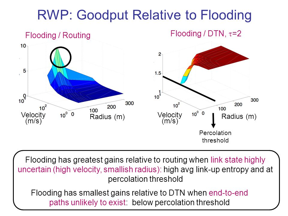 50 RWP: Goodput Relative to Flooding Flooding has smallest gains relative to DTN when end-to-end paths unlikely to exist: below percolation threshold Velocity (m/s) Radius (m) Flooding / DTN,  =2 Percolation threshold Flooding / Routing Velocity (m/s) Radius (m) Flooding has greatest gains relative to routing when link state highly uncertain (high velocity, smallish radius): high avg link-up entropy and at percolation threshold