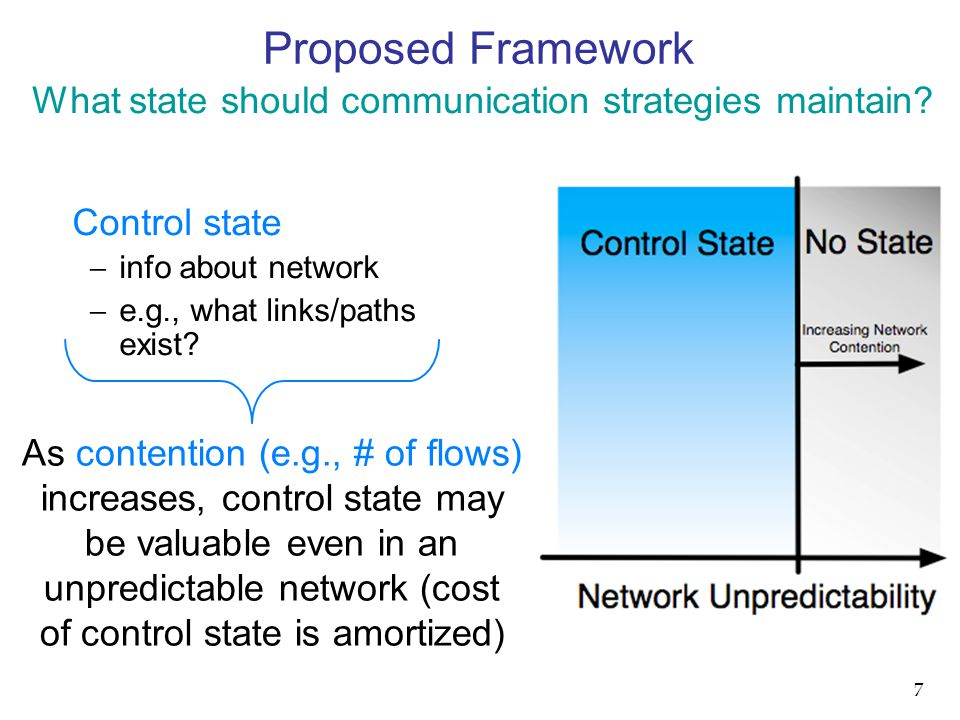 Control state  info about network  e.g., what links/paths exist.