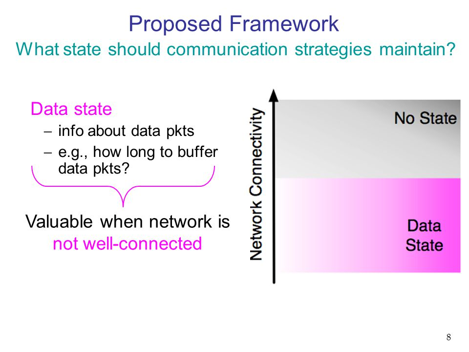 Proposed Framework Data state  info about data pkts  e.g., how long to buffer data pkts.
