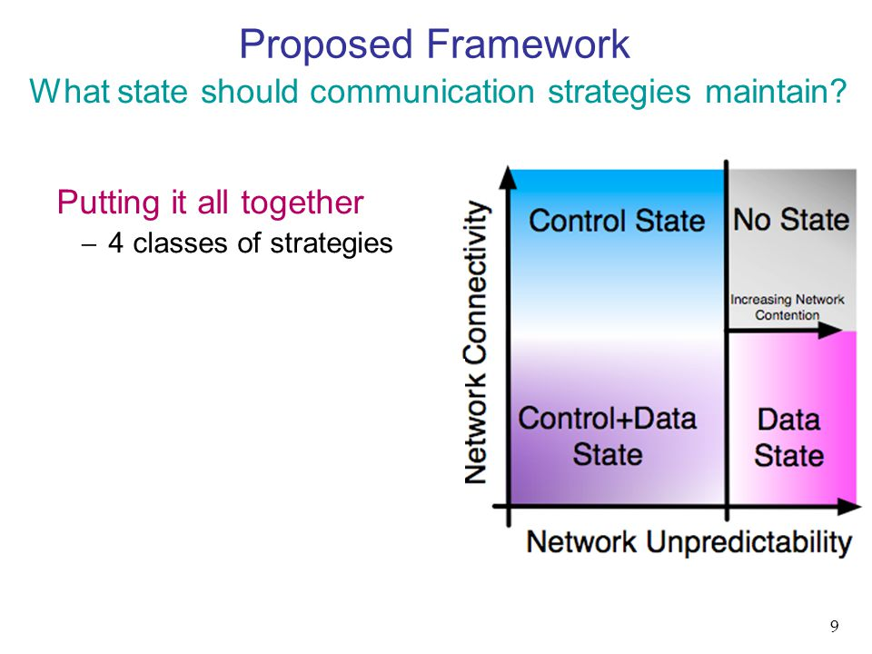 Proposed Framework Putting it all together  4 classes of strategies What state should communication strategies maintain? 9