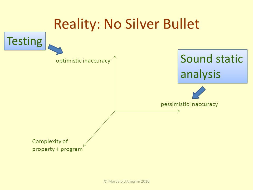 Reality: No Silver Bullet optimistic inaccuracy pessimistic inaccuracy Testing Complexity of property + program © Marcelo d'Amorim 2010 Sound static analysis