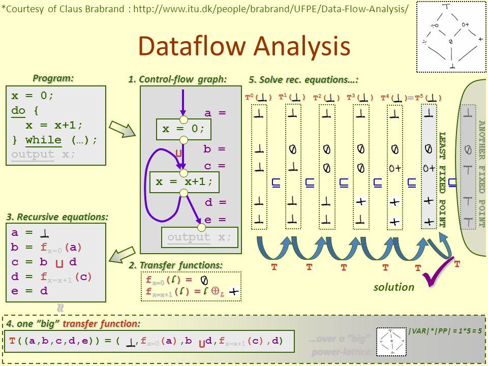 x = 0; x = x+1; output x;  a = b = f x=0 (a) c = b d d = f x=x+1 (c) e = d Dataflow Analysis 3.