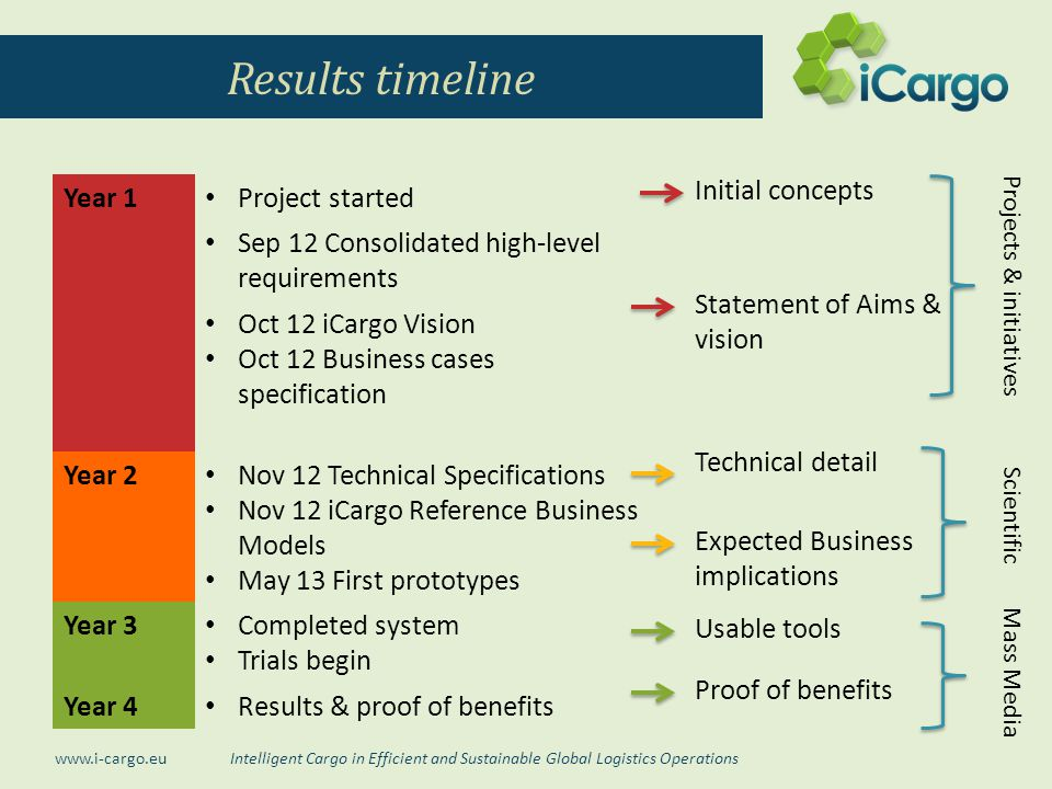 Intelligent Cargo in Efficient and Sustainable Global Logistics Operations www.i-cargo.eu Results timeline Year 1 Project started Sep 12 Consolidated high-level requirements Oct 12 iCargo Vision Oct 12 Business cases specification Year 2 Nov 12 Technical Specifications Nov 12 iCargo Reference Business Models May 13 First prototypes Year 3 Completed system Trials begin Year 4 Results & proof of benefits Statement of Aims & vision Technical detail Expected Business implications Proof of benefits Initial concepts Usable tools Projects & initiatives Mass Media Scientific
