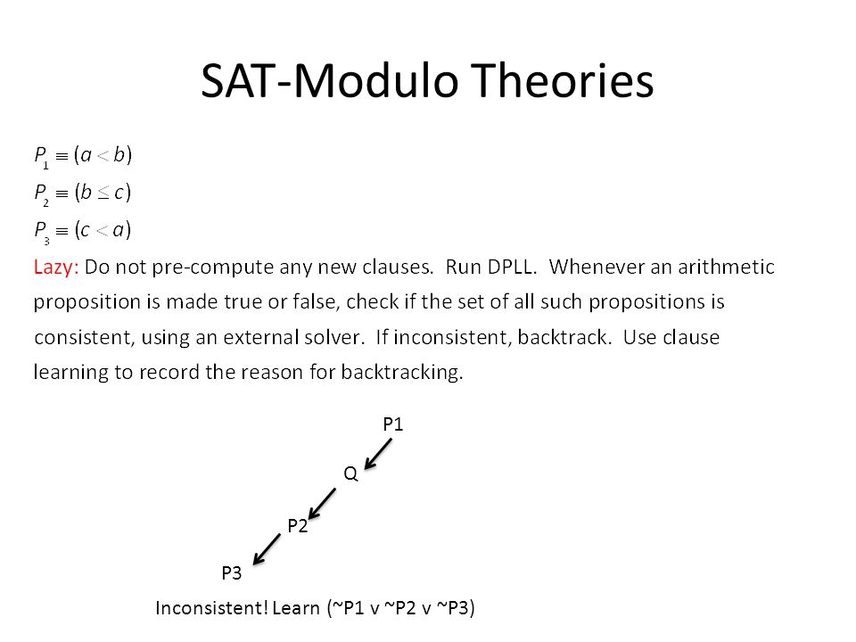 SAT-Modulo Theories P1 Q P2 P3 Inconsistent! Learn (~P1 v ~P2 v ~P3)