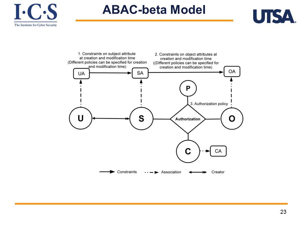 23 ABAC-beta Model
