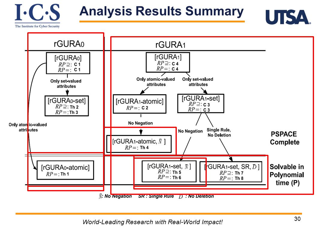 30 World-Leading Research with Real-World Impact! Analysis Results Summary