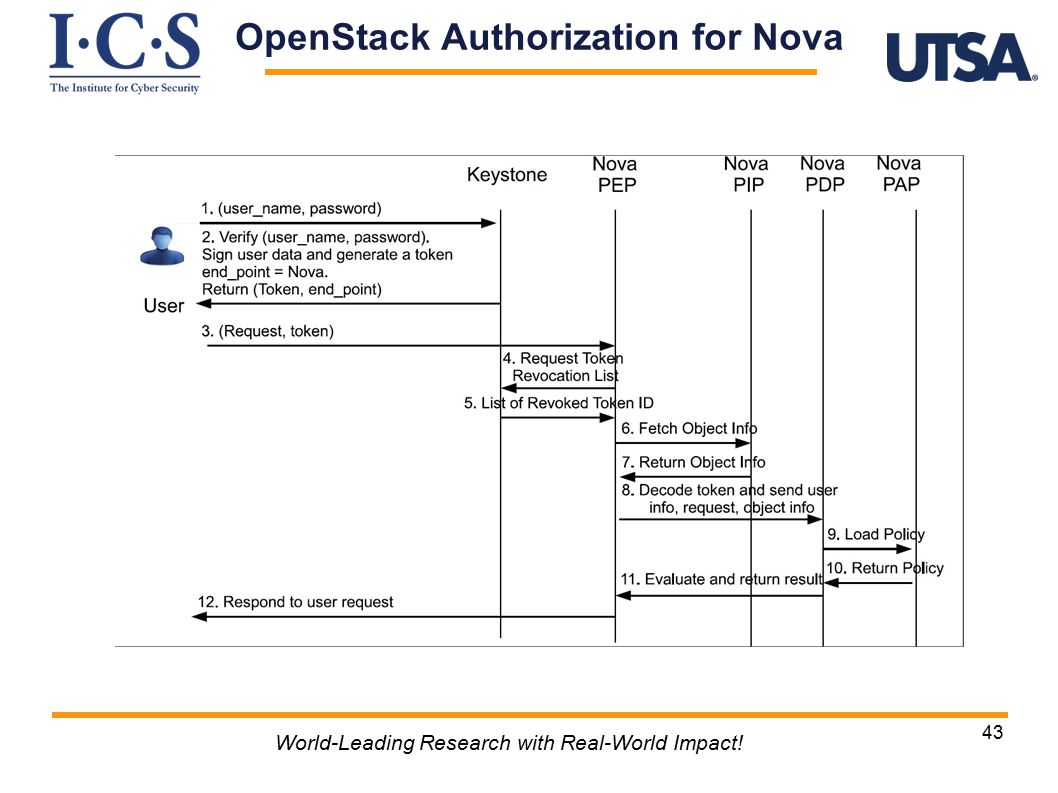 43 World-Leading Research with Real-World Impact! OpenStack Authorization for Nova