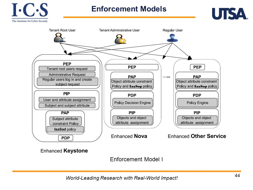 44 World-Leading Research with Real-World Impact! Enforcement Models Enforcement Model I