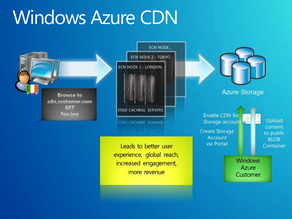 Azure Storage Create Storage Account via Portal Enable CDN for Storage account Upload content to public BLOB Container