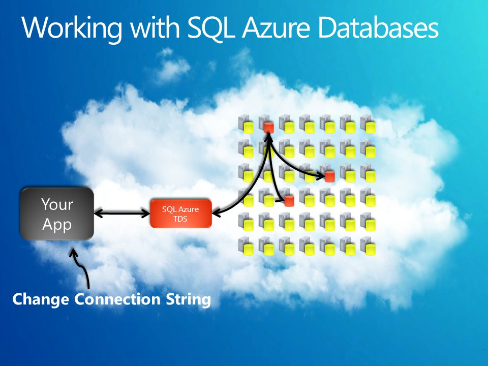 SQL Azure TDS SQL Azure TDS Your App Change Connection String