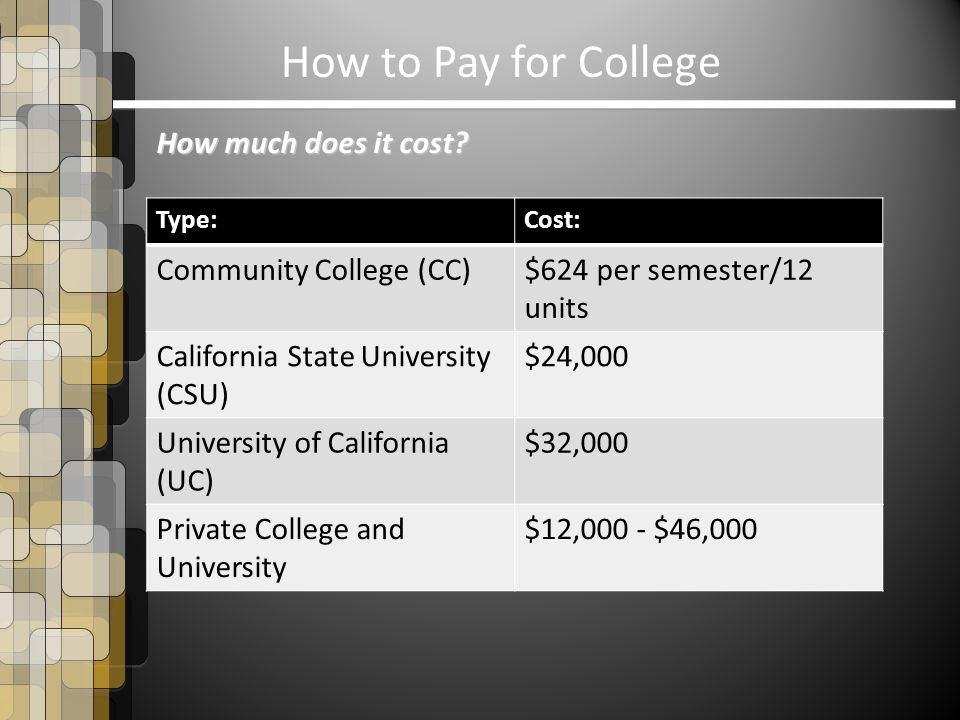 How to Pay for College How much does it cost? Type:Cost: Community College (CC)$624 per semester/12 units California State University (CSU) $24,000 Un