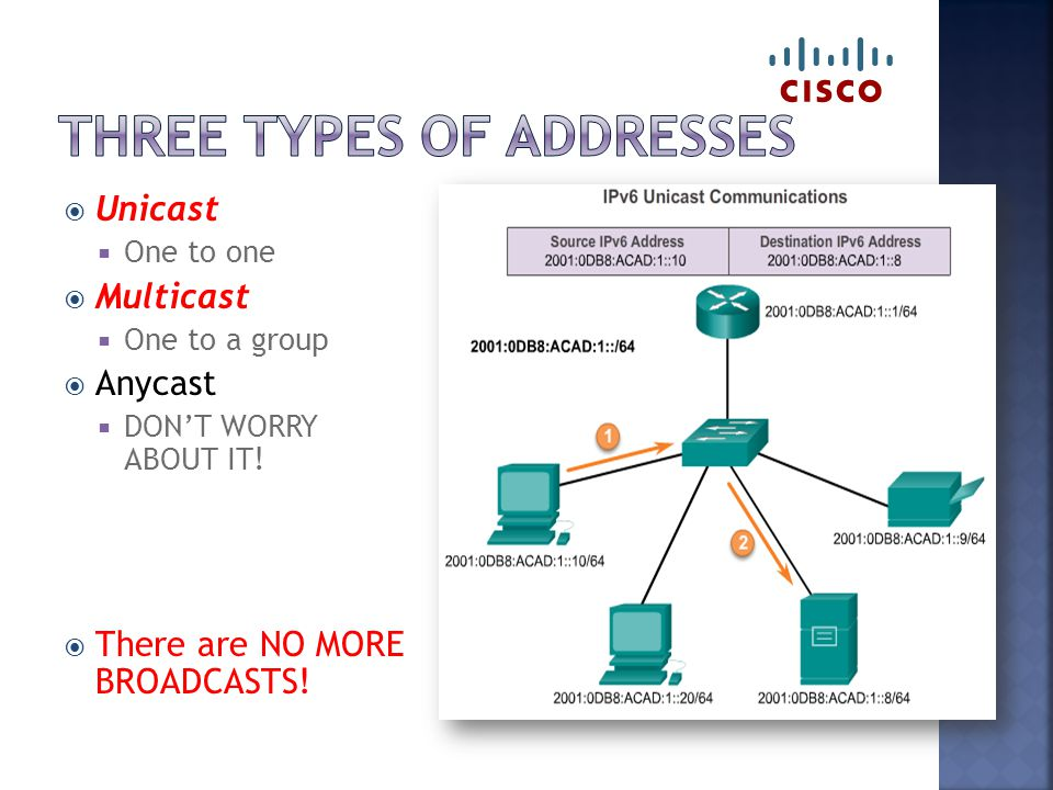  Unicast  One to one  Multicast  One to a group  Anycast  DON'T WORRY ABOUT IT.