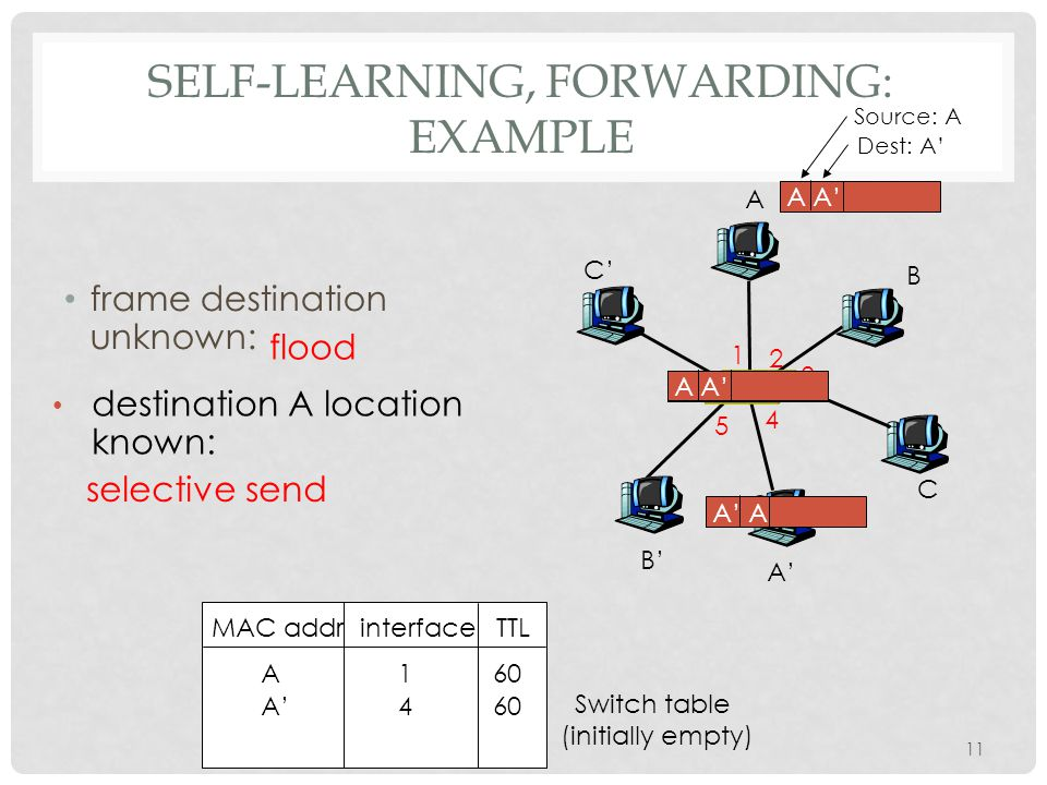 SELF-LEARNING, FORWARDING: EXAMPLE A A' B B' C C' 1 2 3 4 5 6 A A' Source: A Dest: A' MAC addr interface TTL Switch table (initially empty) A 1 60 A A' frame destination unknown: flood A' A destination A location known: A' 4 60 selective send 11
