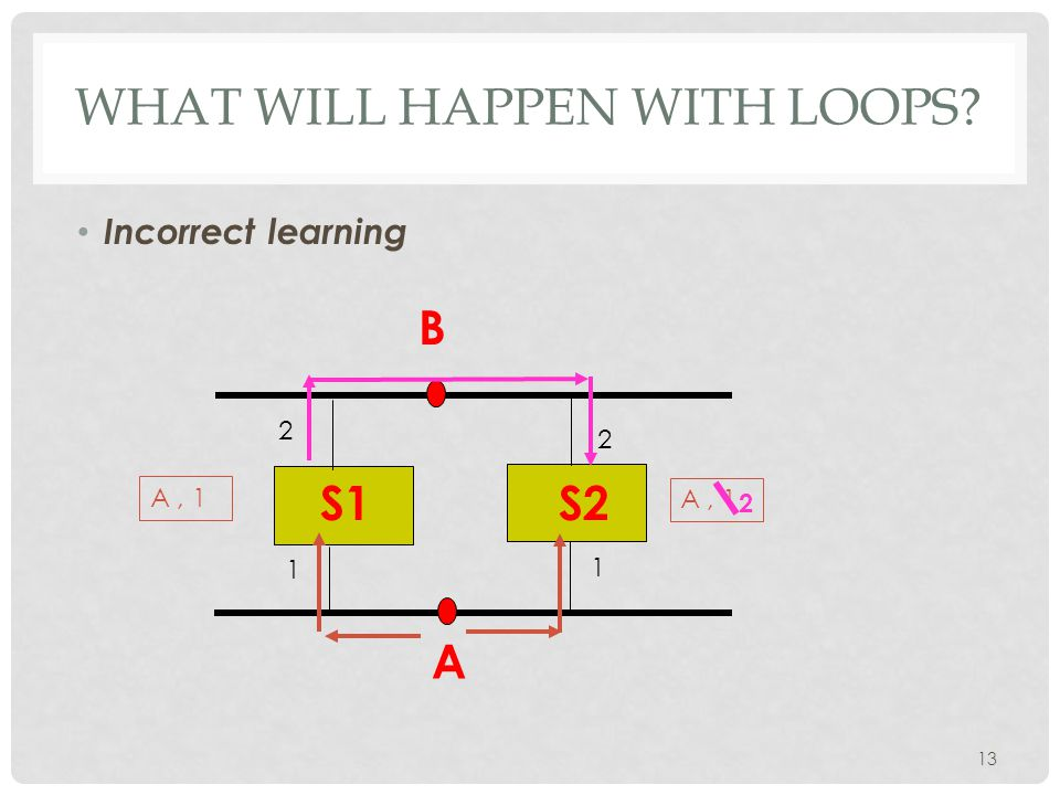 WHAT WILL HAPPEN WITH LOOPS Incorrect learning 13 A B 1 1 2 2 A, 1 2 S1S2