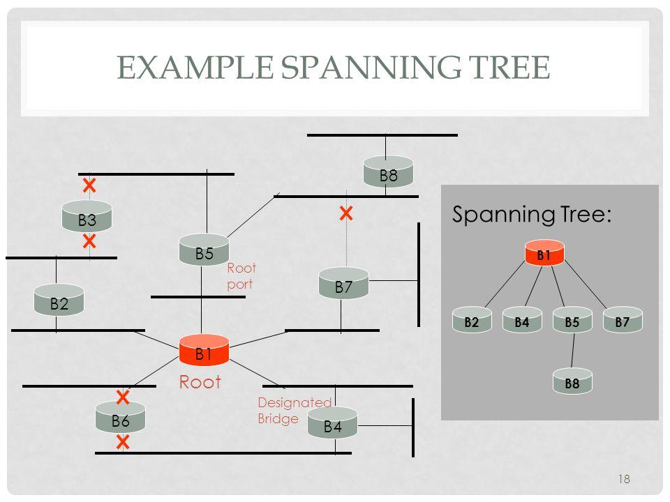 EXAMPLE SPANNING TREE 18 B3 B5 B7 B2 B1 B6 B4 Root B8 B2B4B5B7 B8 B1 Spanning Tree: Designated Bridge Root port