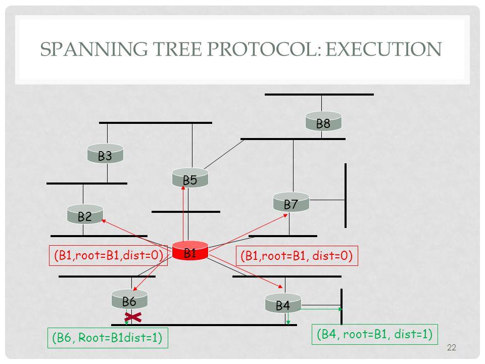 SPANNING TREE PROTOCOL: EXECUTION 22 B3 B5 B7 B2 B1 B6 B4 B8 (B1,root=B1, dist=0) (B4, root=B1, dist=1) (B6, Root=B1dist=1)