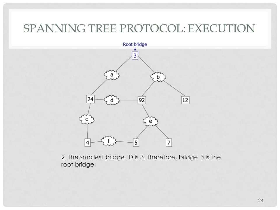 SPANNING TREE PROTOCOL: EXECUTION 24 2. The smallest bridge ID is 3.