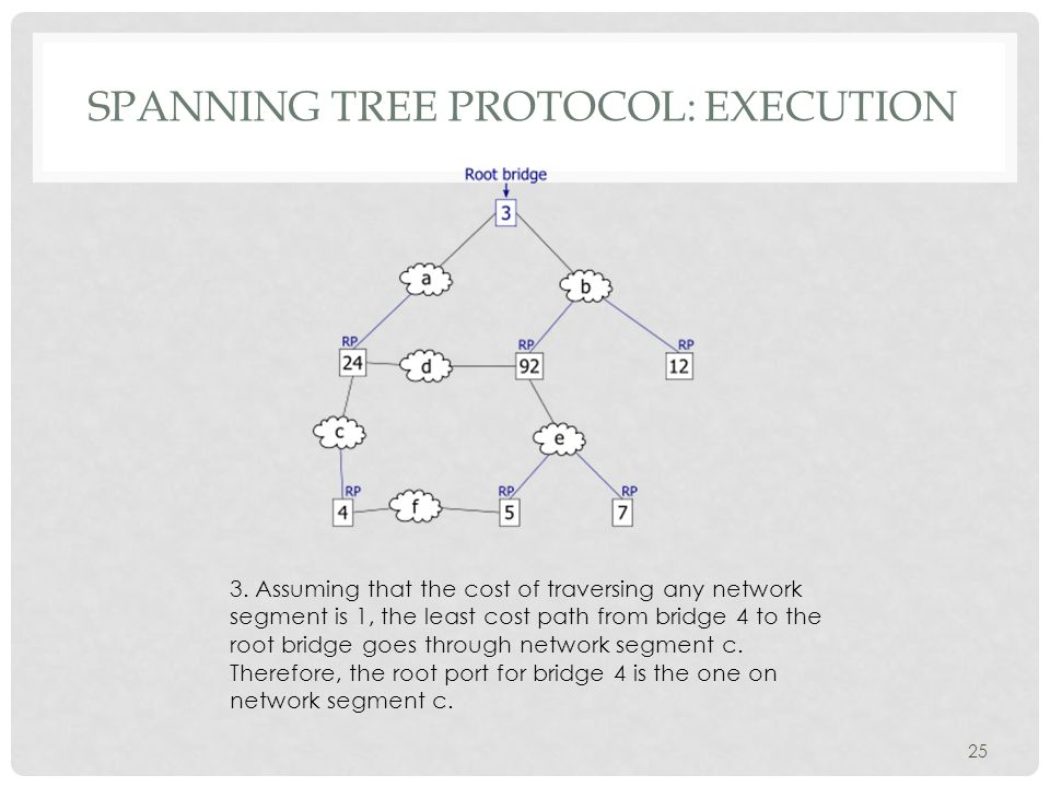 SPANNING TREE PROTOCOL: EXECUTION 25 3.