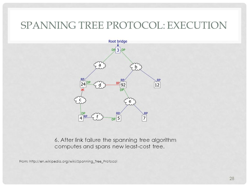 SPANNING TREE PROTOCOL: EXECUTION 28 6.