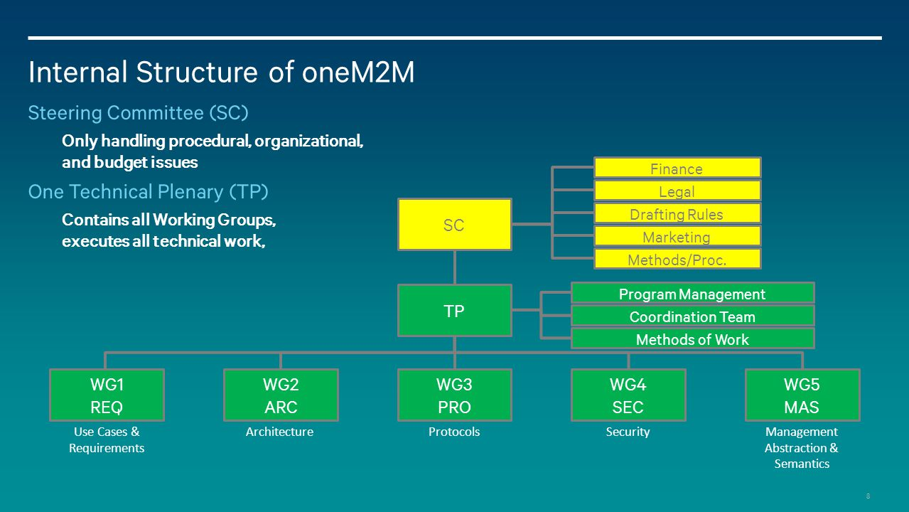 8 Internal Structure of oneM2M Steering Committee (SC) Only handling procedural, organizational, and budget issues One Technical Plenary (TP) Contains all Working Groups, executes all technical work, SC TP WG4 SEC WG5 MAS WG3 PRO WG2 ARC WG1 REQ Finance Legal Drafting Rules Marketing Use Cases & Requirements Architecture Protocols Security Management Abstraction & Semantics Program Management Coordination Team Methods/Proc.