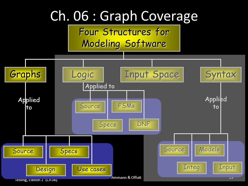 Introduction to Software Testing, Edition 2 (Ch 06) © Ammann & Offutt29 Ch. 06 : Graph Coverage Four Structures for Modeling Software Graphs Logic Inp