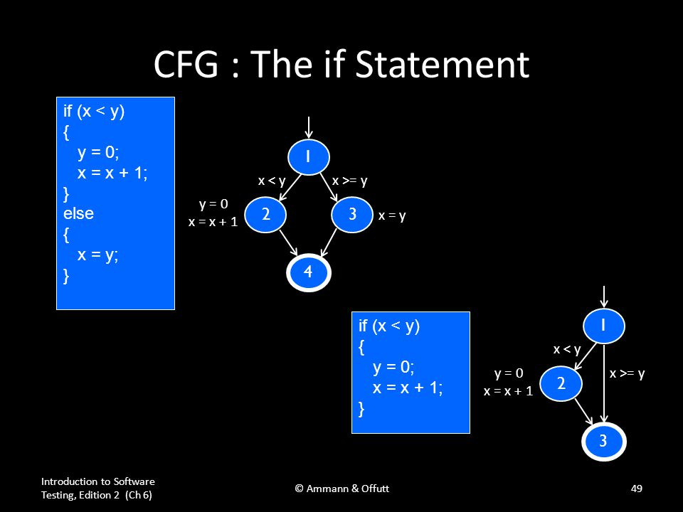 Introduction to Software Testing, Edition 2 (Ch 6) © Ammann & Offutt49 CFG : The if Statement if (x < y) { y = 0; x = x + 1; } else { x = y; } 4 1 23
