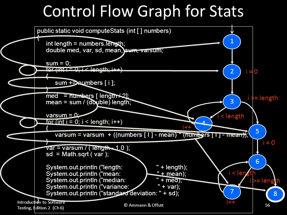 Control Flow Graph for Stats public static void computeStats (int [ ] numbers) { int length = numbers.length; double med, var, sd, mean, sum, varsum;