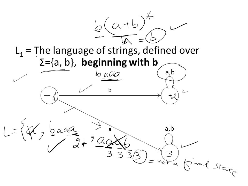 L 1 = The language of strings, defined over Σ={a, b}, beginning with b a,b b a –– +
