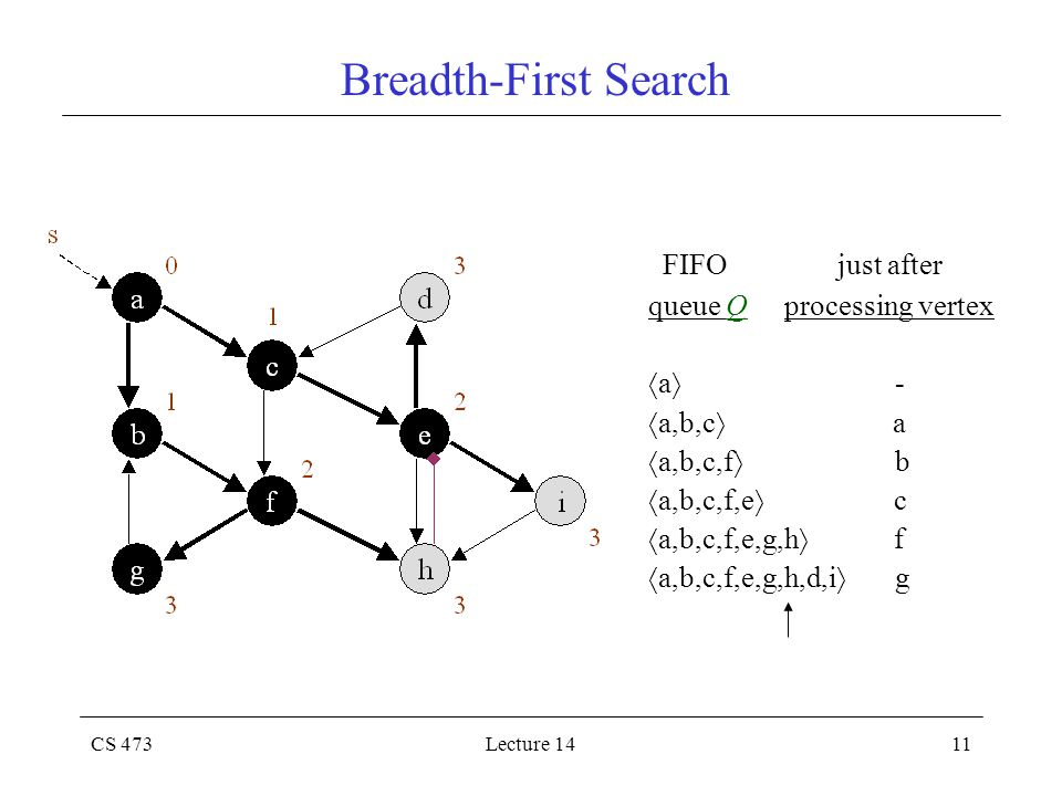CS 473Lecture 1411 Breadth-First Search FIFO just after queue Q processing vertex  a  -  a,b,c  a  a,b,c,f  b  a,b,c,f,e  c  a,b,c,f,e,g,h  f  a,b,c,f,e,g,h,d,i  g