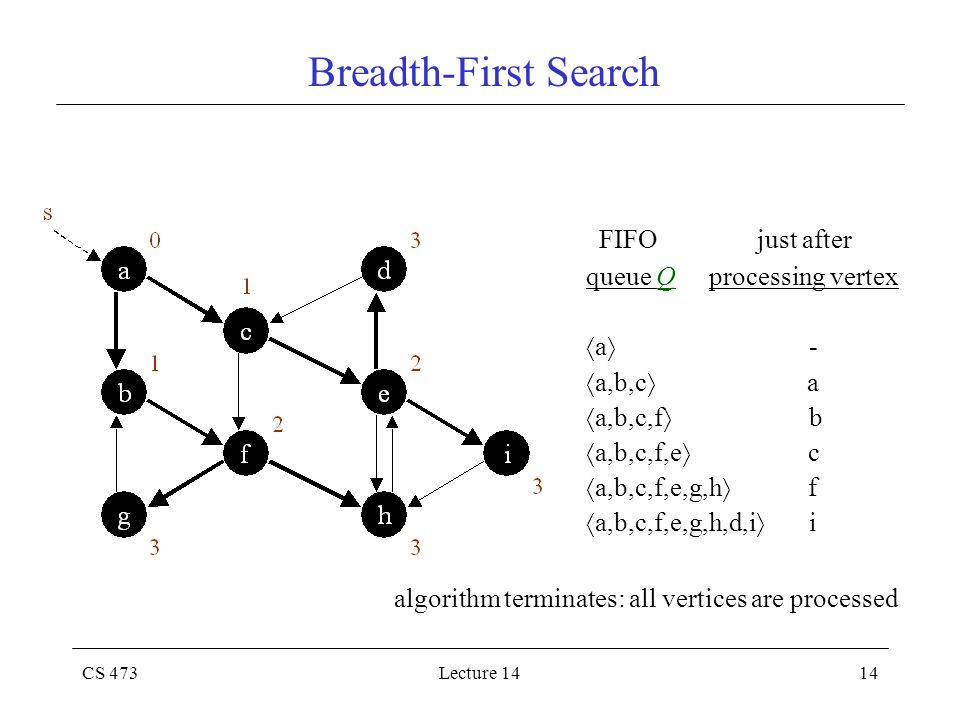 CS 473Lecture 1414 Breadth-First Search FIFO just after queue Q processing vertex  a  -  a,b,c  a  a,b,c,f  b  a,b,c,f,e  c  a,b,c,f,e,g,h  f  a,b,c,f,e,g,h,d,i  i algorithm terminates: all vertices are processed