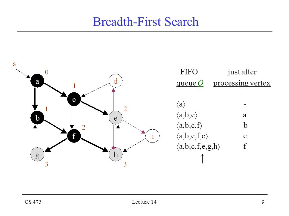CS 473Lecture 149 Breadth-First Search FIFO just after queue Q processing vertex  a  -  a,b,c  a  a,b,c,f  b  a,b,c,f,e  c  a,b,c,f,e,g,h  f