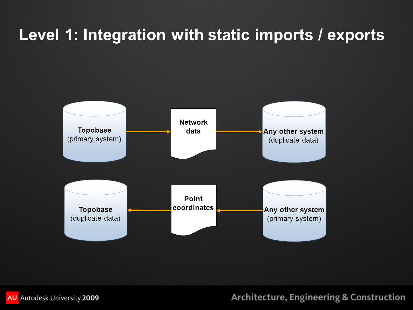Level 1: Integration with static imports / exports Topobase (primary system) Any other system (duplicate data) Network data Point coordinates Topobase