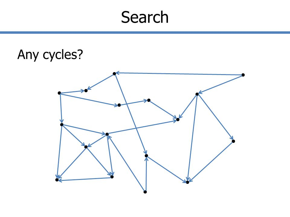 Search Any cycles