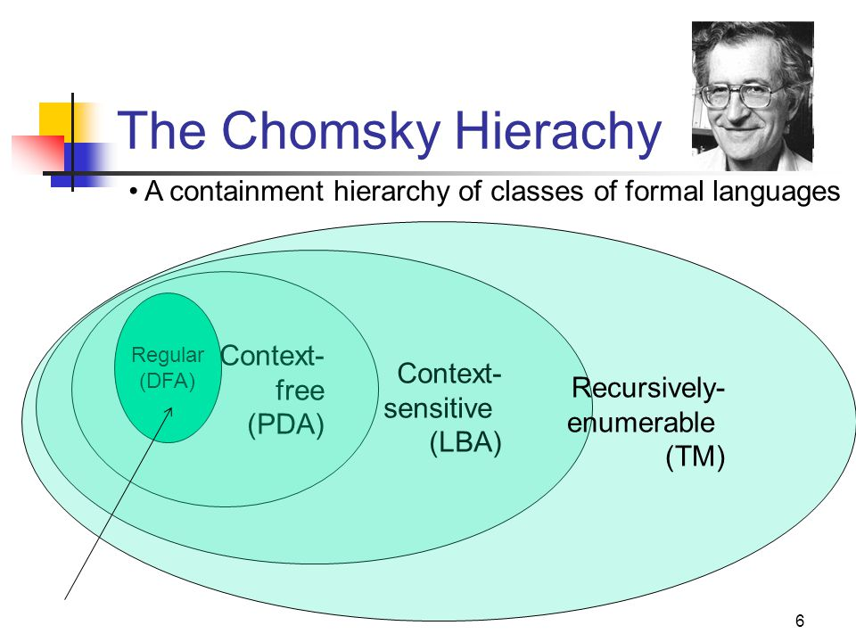 6 The Chomsky Hierachy Regular (DFA) Context- free (PDA) Context- sensitive (LBA) Recursively- enumerable (TM) A containment hierarchy of classes of formal languages