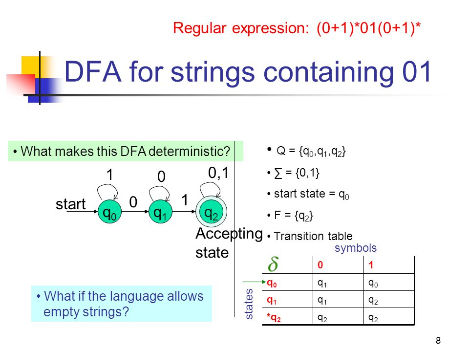 8 DFA for strings containing 01 q0q0 start q1q1 0 Regular expression: (0+1)*01(0+1)* 1 0,1 0 1 q2q2 Accepting state What if the language allows empty strings.