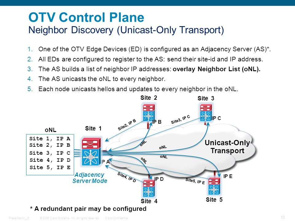 © 2006 Cisco Systems, Inc. All rights reserved.Cisco ConfidentialPresentation_ID 10 OTV Control Plane Neighbor Discovery (Unicast-Only Transport) 1.On