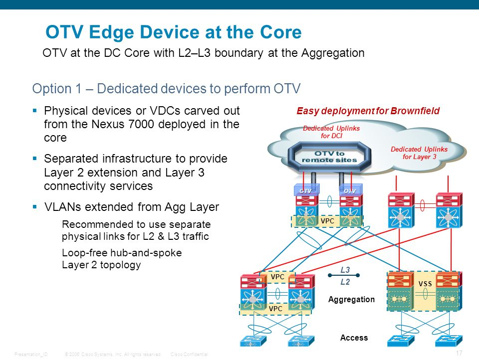 © 2006 Cisco Systems, Inc. All rights reserved.Cisco ConfidentialPresentation_ID 17 OTV Edge Device at the Core Option 1 – Dedicated devices to perfor