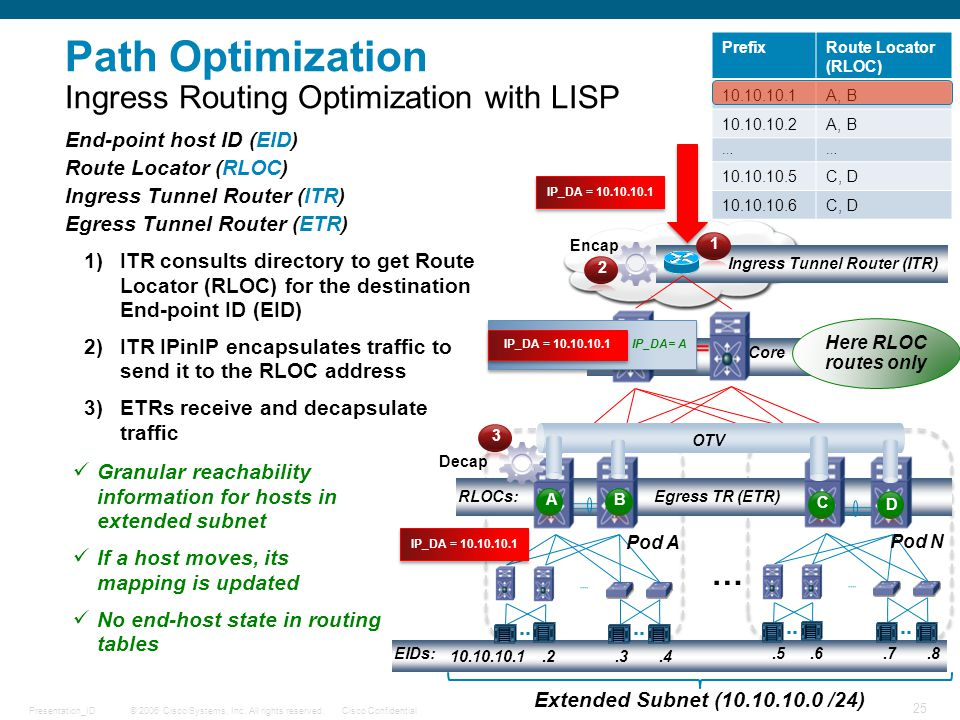 © 2006 Cisco Systems, Inc. All rights reserved.Cisco ConfidentialPresentation_ID 25 Path Optimization Ingress Routing Optimization with LISP PrefixRou