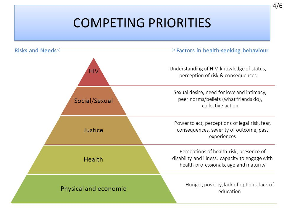 COMPETING PRIORITIES HIV Social/Sexual Justice Health Physical and economic Understanding of HIV, knowledge of status, perception of risk & consequences Risks and NeedsFactors in health-seeking behaviour Power to act, perceptions of legal risk, fear, consequences, severity of outcome, past experiences Sexual desire, need for love and intimacy, peer norms/beliefs (what friends do), collective action Hunger, poverty, lack of options, lack of education Perceptions of health risk, presence of disability and illness, capacity to engage with health professionals, age and maturity 4/6