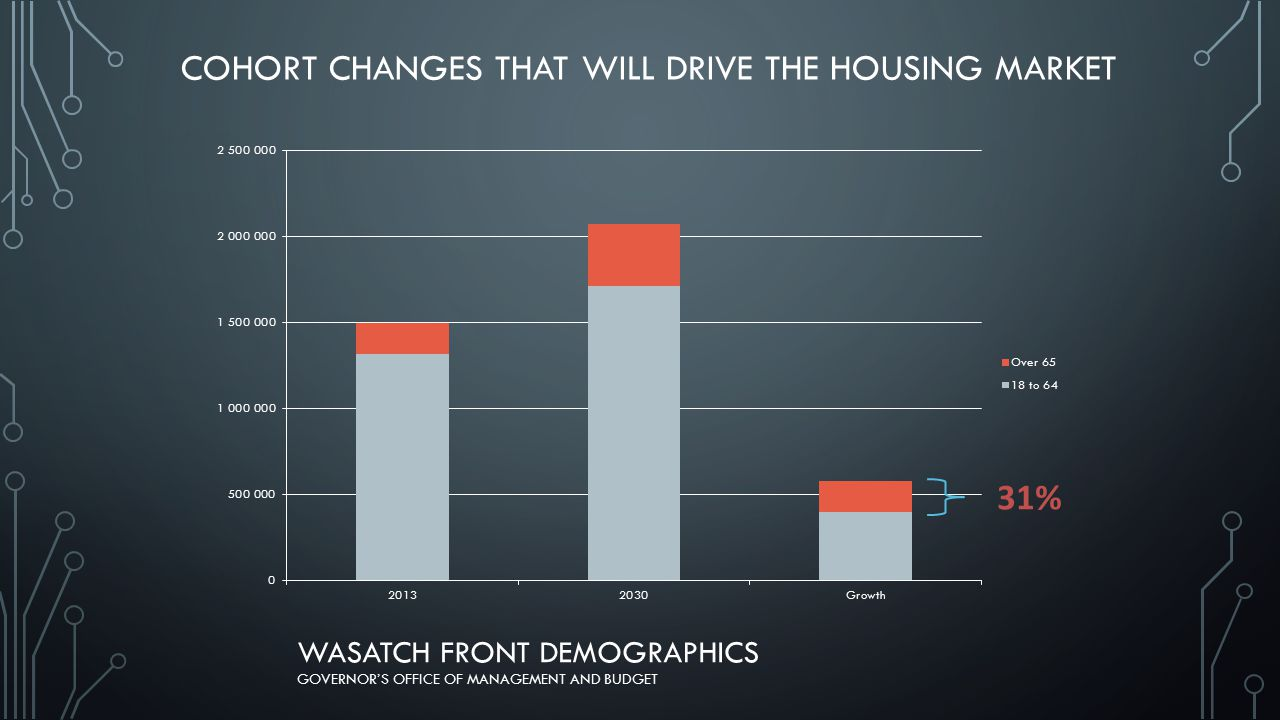 WASATCH FRONT DEMOGRAPHICS GOVERNOR'S OFFICE OF MANAGEMENT AND BUDGET 31% COHORT CHANGES THAT WILL DRIVE THE HOUSING MARKET