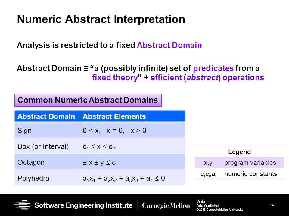 14 Vinta Arie Gurfinkel © 2013 Carnegie Mellon University Numeric Abstract Interpretation Analysis is restricted to a fixed Abstract Domain Abstract D