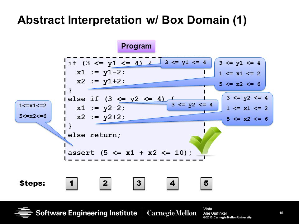 15 Vinta Arie Gurfinkel © 2013 Carnegie Mellon University Abstract Interpretation w/ Box Domain (1) if (3 <= y1 <= 4) { x1 := y1-2; x2 := y1+2; } else if (3 <= y2 <= 4) { x1 := y2-2; x2 := y2+2; } else return; assert (5 <= x1 + x2 <= 10); 3 <= y1 <= 4 1 <= x1 <= 2 5 <= x2 <= 6 3 <= y1 <= 4 1 <= x1 <= 2 5 <= x2 <= 6 3 <= y2 <= 4 1 <= x1 <= 2 5 <= x2 <= 6 3 <= y2 <= 4 1 <= x1 <= 2 5 <= x2 <= 6 1<=x1<=2 5<=x2<=6 1<=x1<=2 5<=x2<=6 Program 1 1 2 2 3 3 4 4 5 5 Steps: