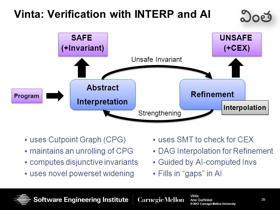 20 Vinta Arie Gurfinkel © 2013 Carnegie Mellon University Vinta: Verification with INTERP and AI uses Cutpoint Graph (CPG) maintains an unrolling of CPG computes disjunctive invariants uses novel powerset widening uses SMT to check for CEX DAG Interpolation for Refinement Guided by AI-computed Invs Fills in gaps in AI Abstract Interpretation Abstract Interpretation Refinement Program SAFE (+Invariant) SAFE (+Invariant) UNSAFE (+CEX) UNSAFE (+CEX) Interpolation Unsafe Invariant Strengthening