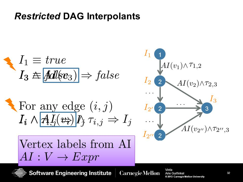32 Vinta Arie Gurfinkel © 2013 Carnegie Mellon University Restricted DAG Interpolants 1 2 2'2' 2 '' 3