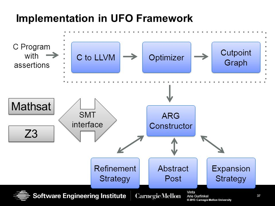 37 Vinta Arie Gurfinkel © 2013 Carnegie Mellon University Implementation in UFO Framework C to LLVM C Program with assertions ARG Constructor Abstract Post Expansion Strategy Refinement Strategy Optimizer Cutpoint Graph SMT interface Mathsat Z3