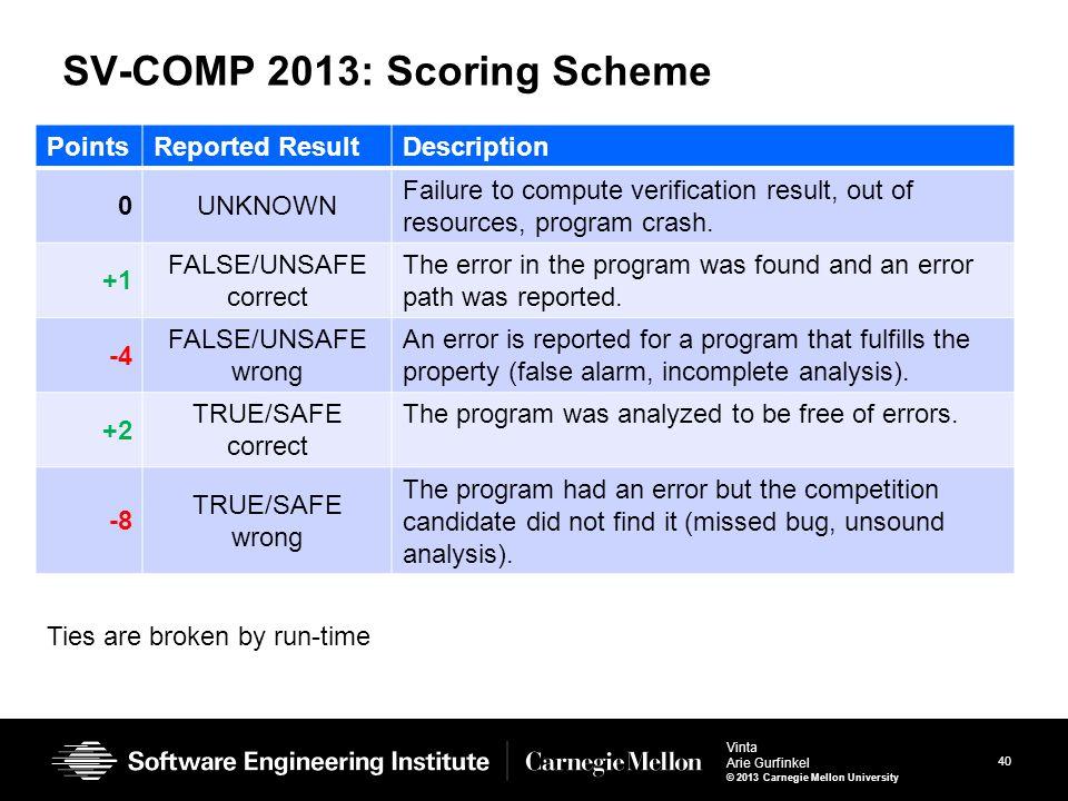 40 Vinta Arie Gurfinkel © 2013 Carnegie Mellon University SV-COMP 2013: Scoring Scheme PointsReported ResultDescription 0UNKNOWN Failure to compute verification result, out of resources, program crash.
