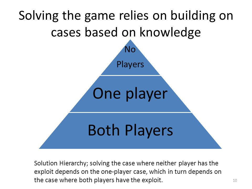 Solving the game relies on building on cases based on knowledge 10 No Players One player Both Players Solution Hierarchy; solving the case where neither player has the exploit depends on the one-player case, which in turn depends on the case where both players have the exploit.