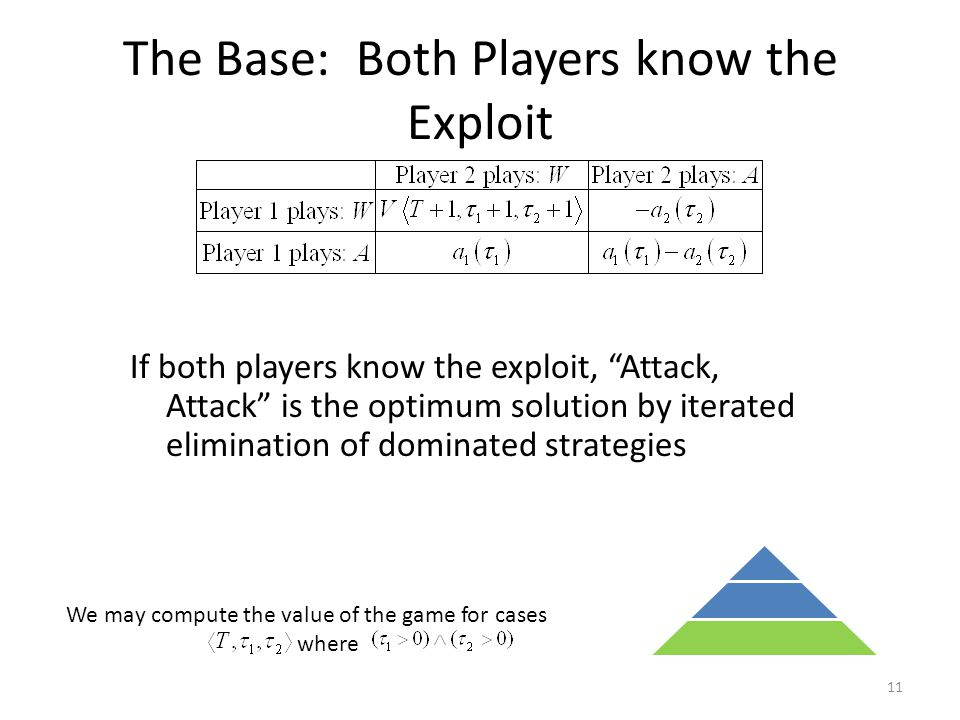 The Base: Both Players know the Exploit If both players know the exploit, Attack, Attack is the optimum solution by iterated elimination of dominated strategies 11 We may compute the value of the game for cases where
